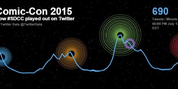 Comic-Con 2015: Twitter divulga balanço com termos mais citados na rede social durante o evento