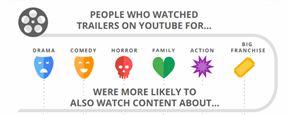 Pesquisa afirma: 70% dos espectadores só escolhe o filme quando chega ao cinema