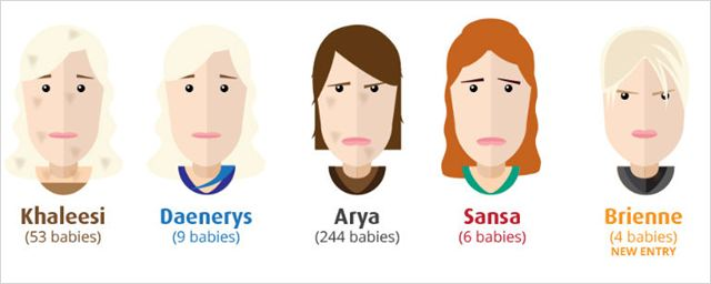 Brienne, de Game of Thrones, entra para a lista de nomes populares de bebês no Reino Unido
